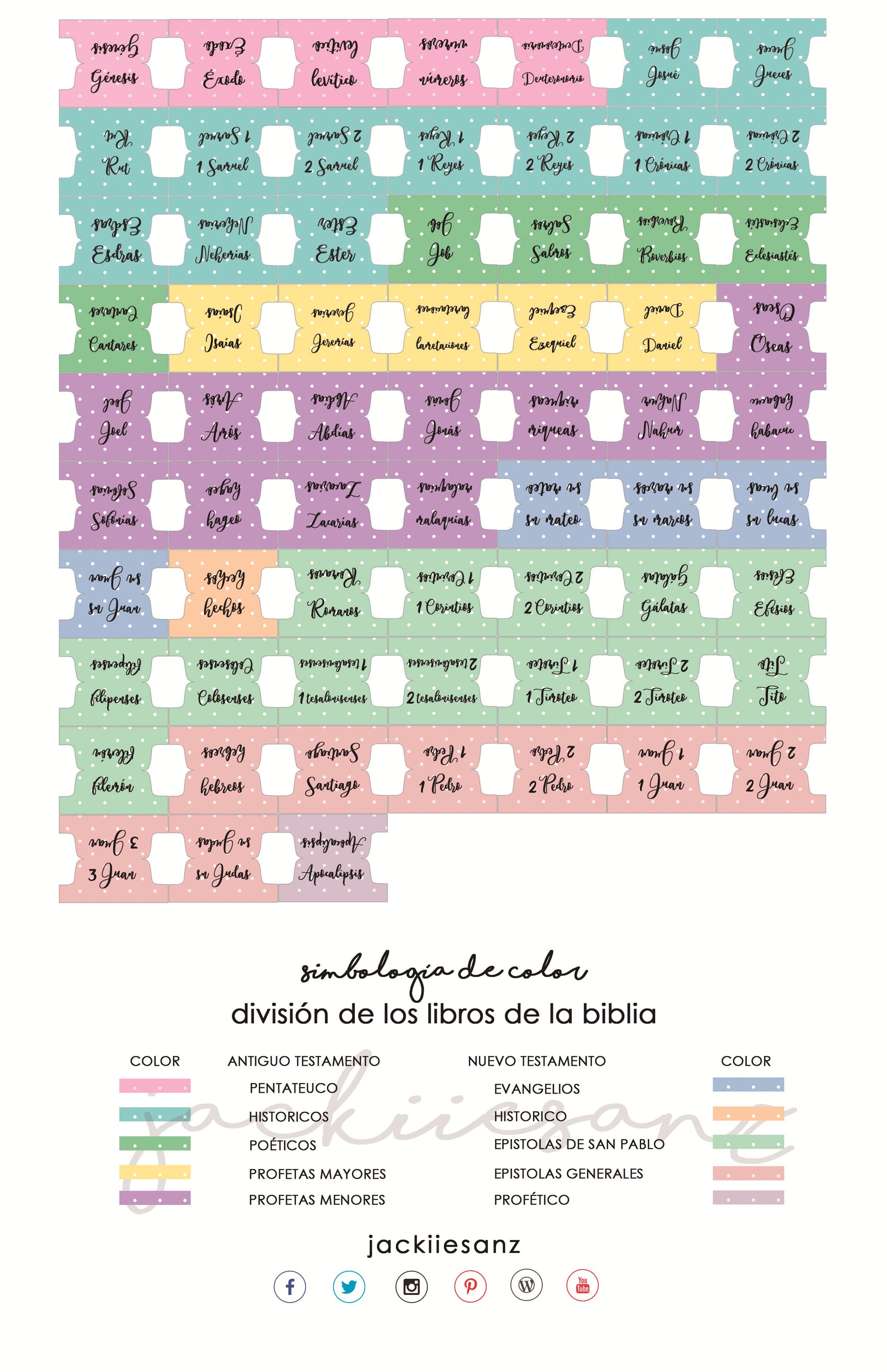 Versiculos De La Biblia De Animo: TABS GRATIS PARA TU BIBLIA -tabs Bible Printable