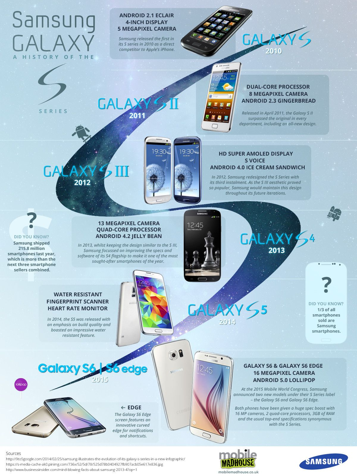 Image From From The Og To The Edge Evolution Of The Samsung Galaxy S Line Infographic Samsung Galaxy S Series Samsung Galaxy S Samsung Galaxy