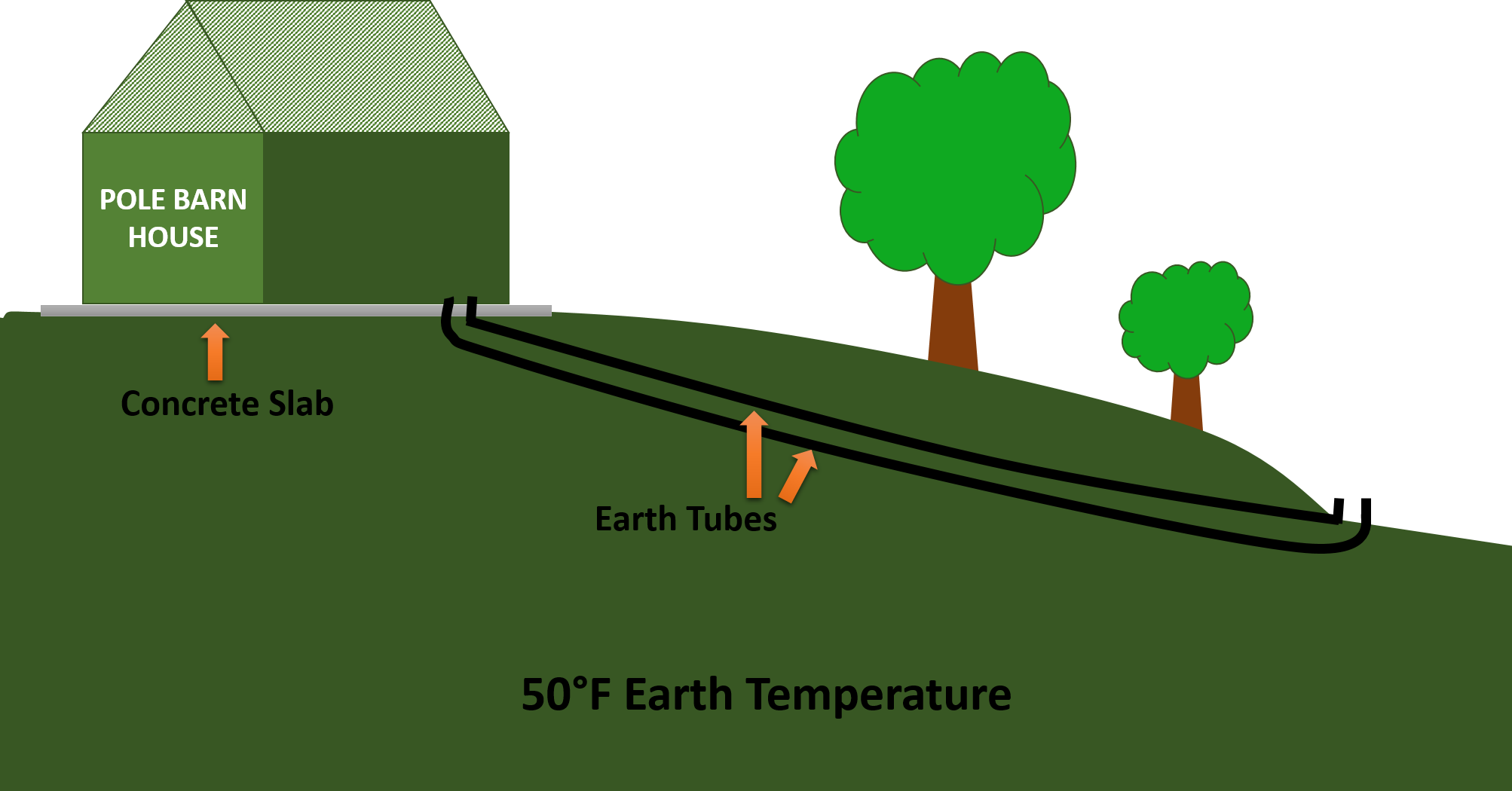 earth tubes how to build a low cost system to passively heat and earth tubes how to build a low cost system to passively heat and cool your home for free