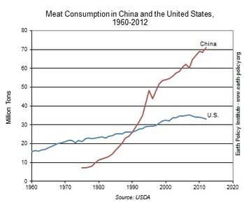 China Now Eats Twice The Meat We Do Ap Human Geography China