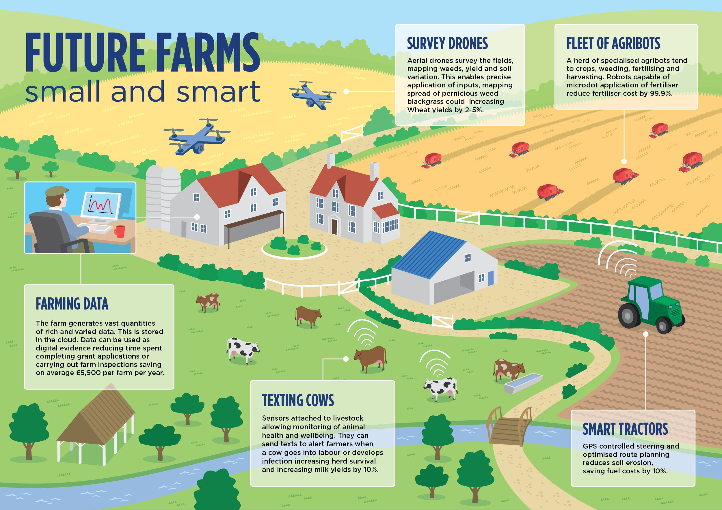 Precision Agriculture almost 20 increase in