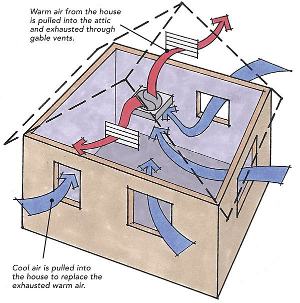 Whole house ventilator building framework pinterest for Attic air circulation