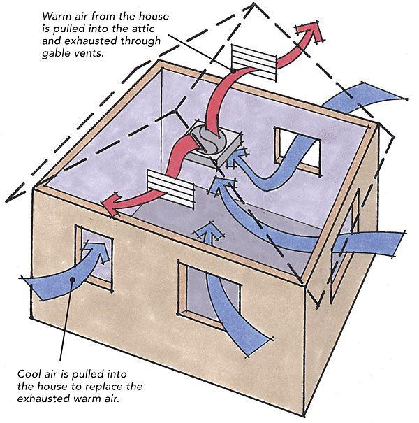 Whole House Ventilator Building Framework In 2019