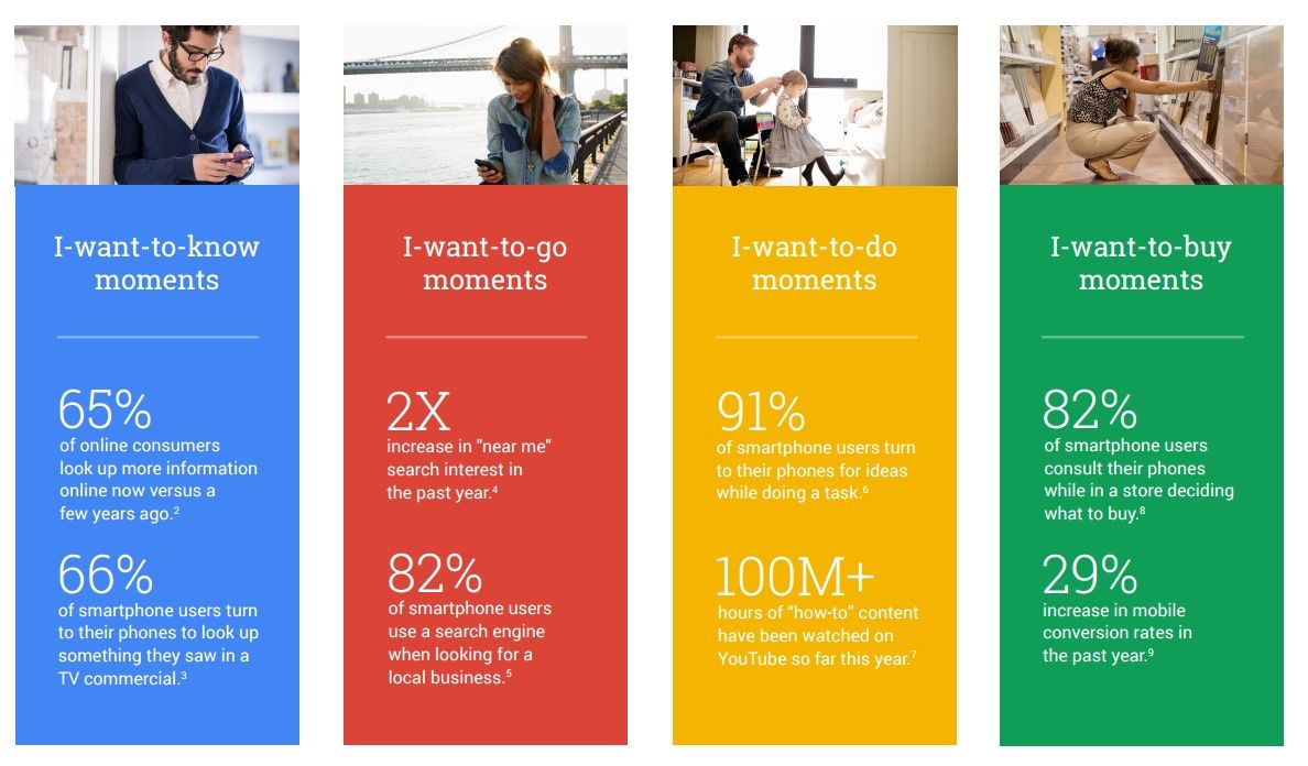 https://www.thinkwithgoogle.com/infographics/4-new-moments-every-marketer-should-know.html