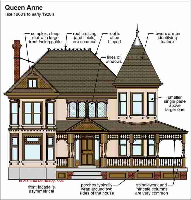Shingle style architecture style architecture queen for Victorian stick style house plans