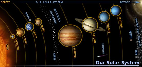 Pin by Moon on Solar System | Solar system planets, Solar planet ...