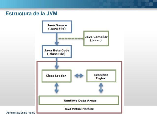 Administración de memoria en Java Estructura de la JVM | Aaron David