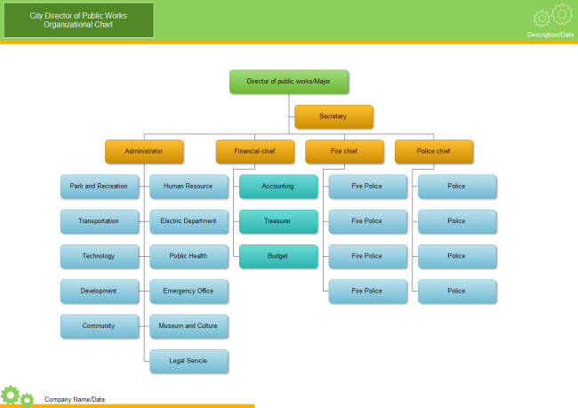 City Org Chart  Organizational Chart    Chart And Template