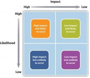 Risk And Impact Risk Management Project Management Management