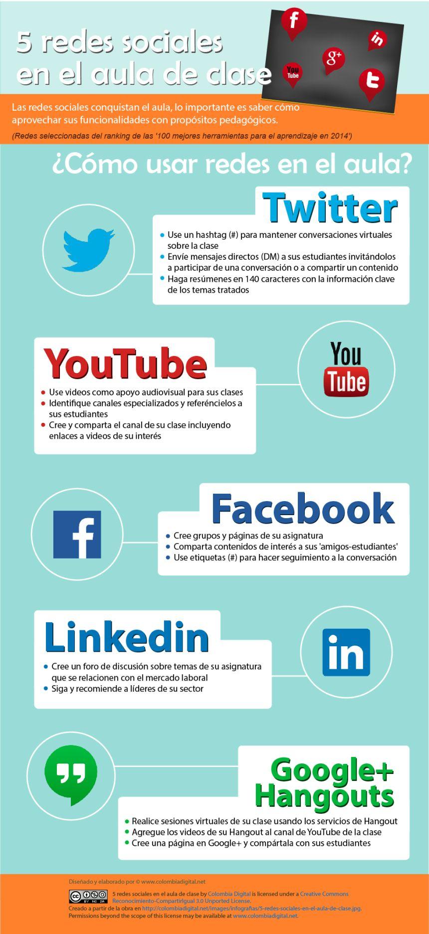 5 Redes Sociales En El Aula Tecnologias De La Informacion Y Comunicacion Socialismo Tecnología Educativa