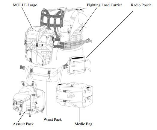 Molle Use and Care Manual http://arotc.uncc.edu/sites