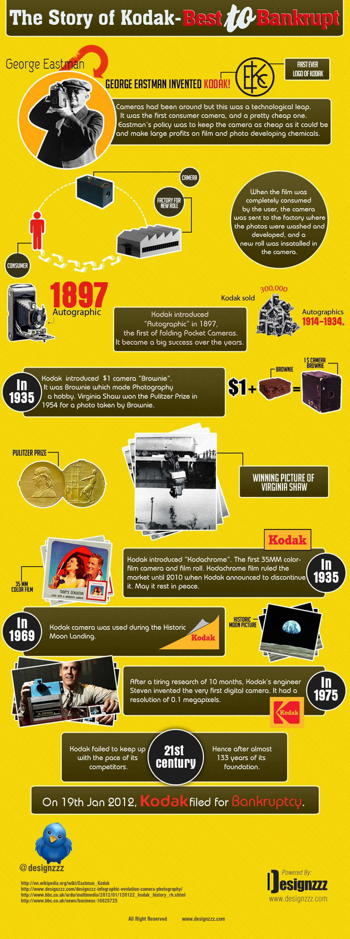 The Story of Kodak – From Best to Bankrupt [Infographic