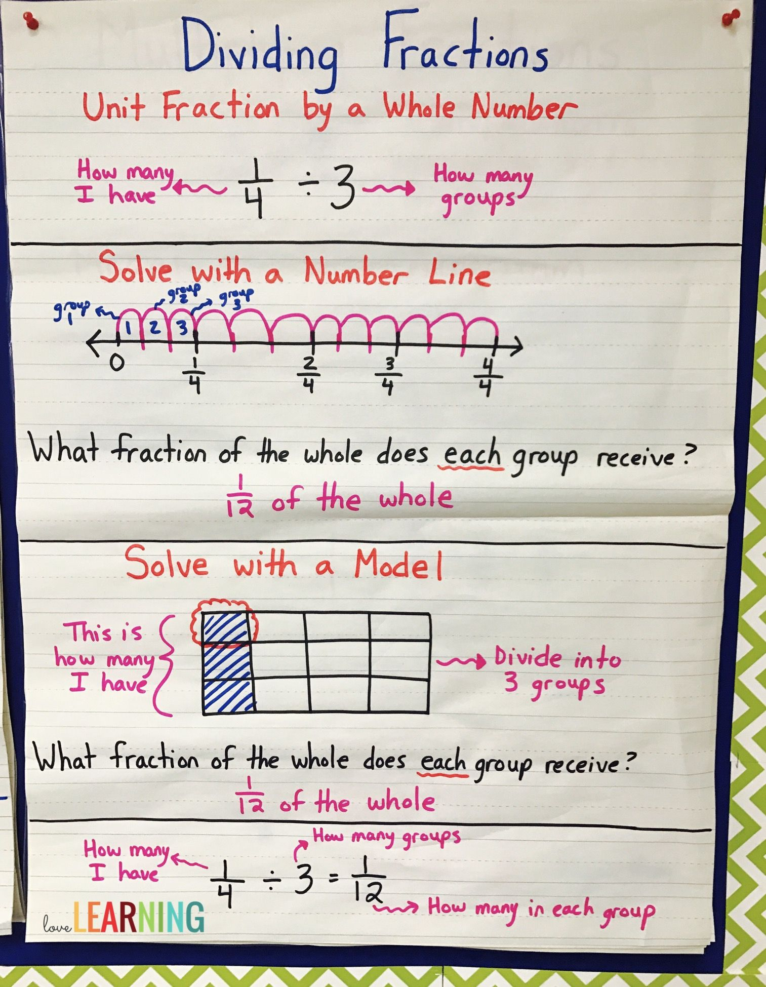 Divide A Unit Fraction By Whole Number Anchor Chart I Use This As Visual To Show My Students How Fractions Using Line