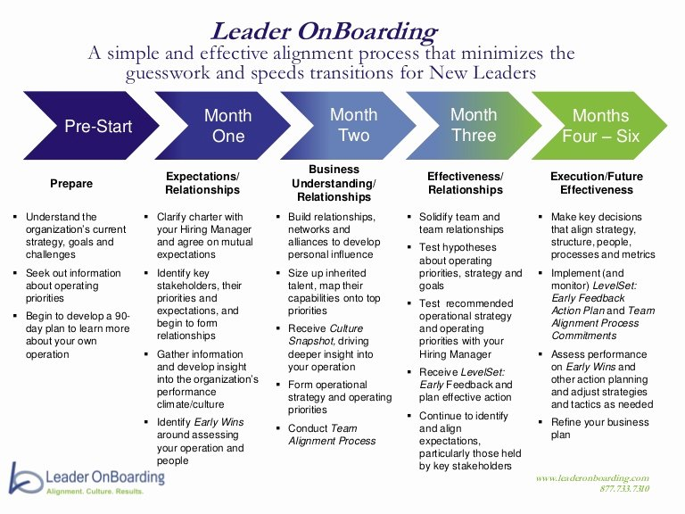 90 Day Onboarding Plan Template New Leader Boarding Process At A Glance Mosman Template Library Onboarding Process Onboarding Business Plan Template Free