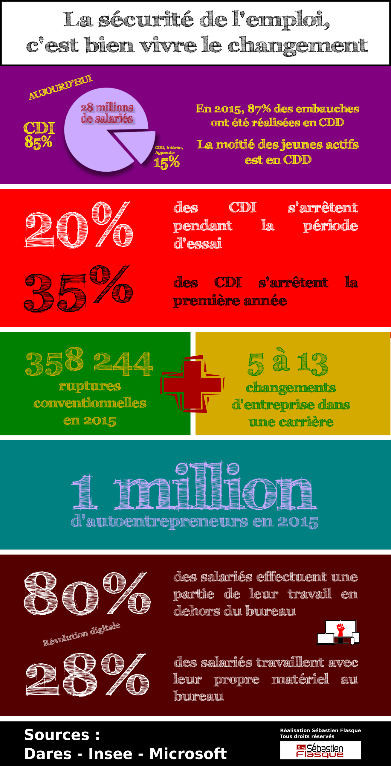 #infographies #infography #marchedutravail #digitalisation