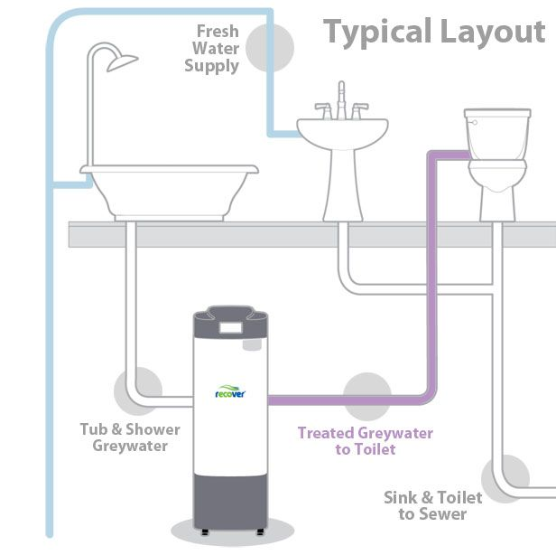 Recover System Gray Water Recycling Pinterest Grey Water Recycling And House