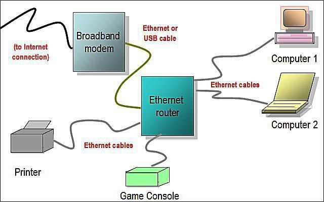 Gallery of Home Network Diagrams | College | Home work