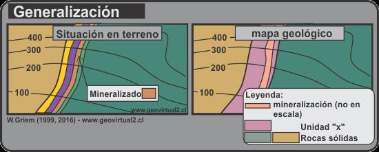 Generalizaciones durante un mapeo geológico