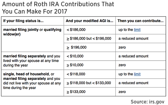 This Tax Season Foul Up Will Cost You And Your Roth Ira Roth