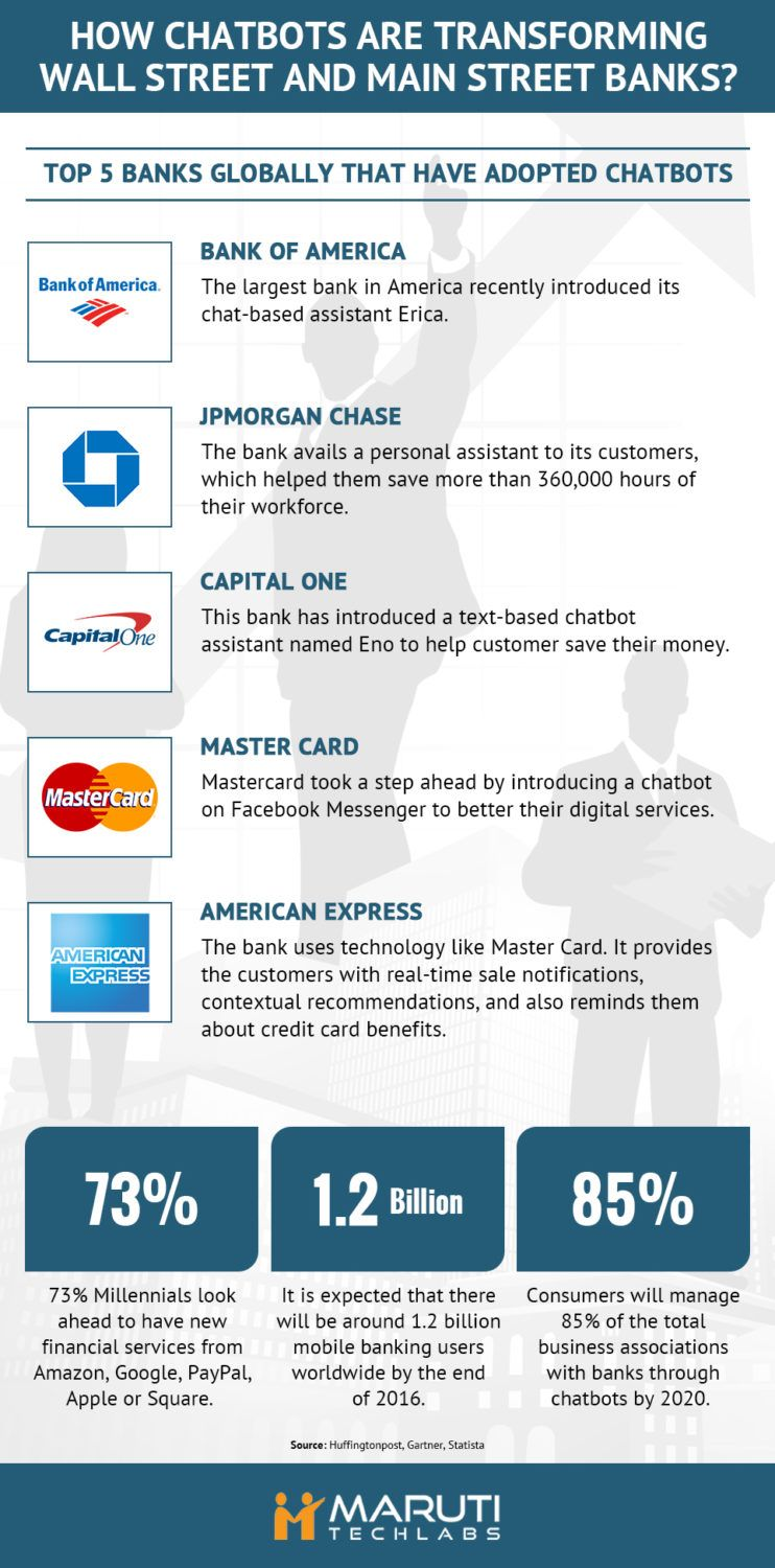 Chatbots in Banking Which Are the Top 5 Banks That Have