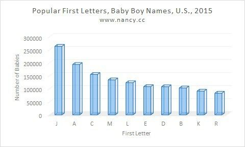 the 10 most popular first letters for baby boy names in the us 2015 3