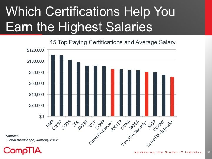 These Certifications Will Help You Earn The Highest Salary Jobs Information Technology Networking Ccna
