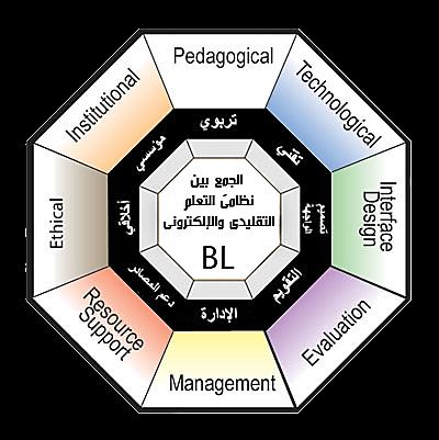 للاستشهاد المرجعي محمد فضل المولى عبد الله فبراير 2017 عناصر ومكونات منظومة التعليم المدمج مقالة متاحة في بوابة ت Blended Learning Edutech Interface Design