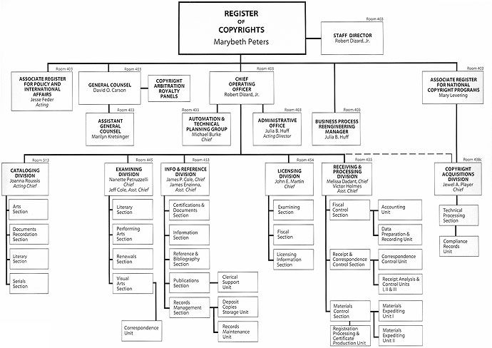 Organization Chart - US Copyright office Not quite a library, but - non profit organizational chart