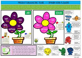 Recursos para profesores de español: Subjunctive mat for Alevels