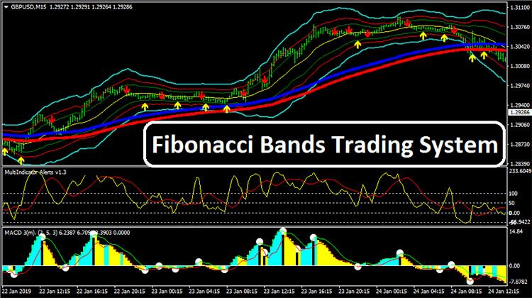 Fibonacci Bands Trading System Learning Learn Forex Trading