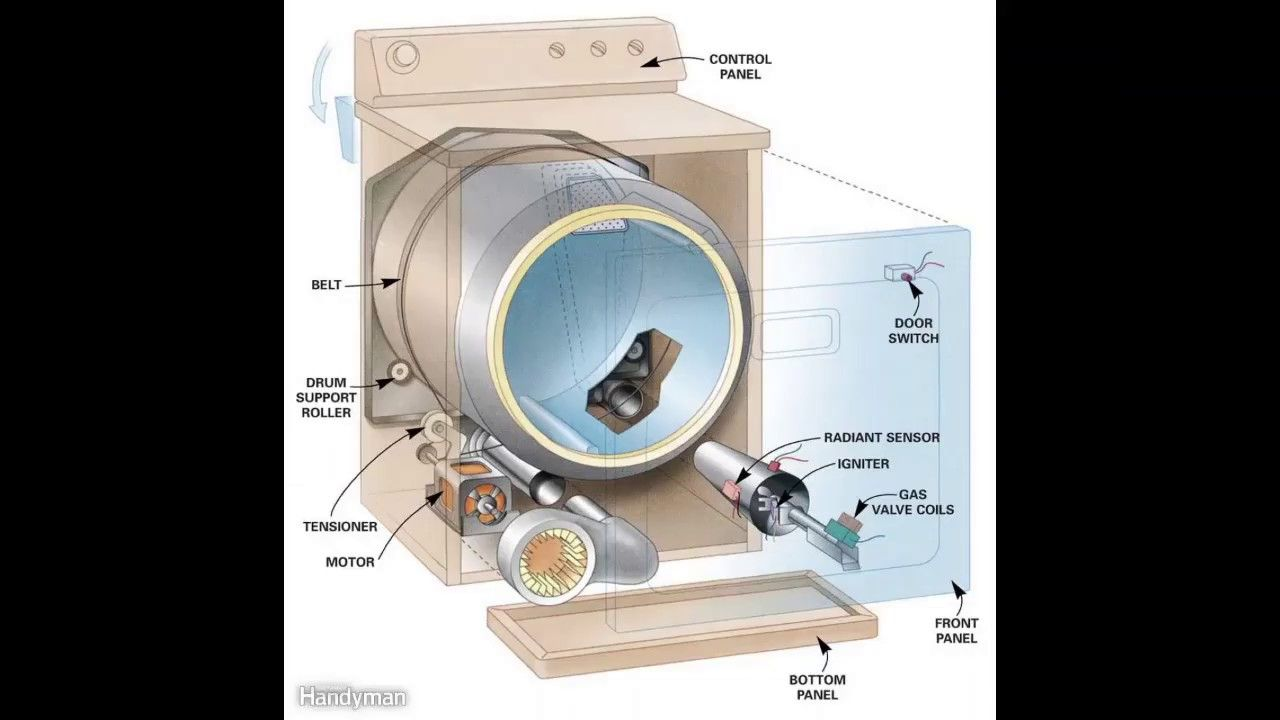 Pin On Diy How To Do 5 Dryer Repairs In 5 Min