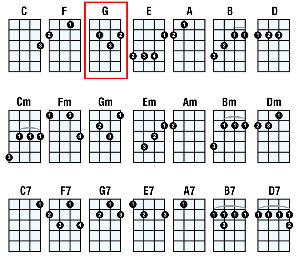 ukulele chord chart with finger numbers Google Search