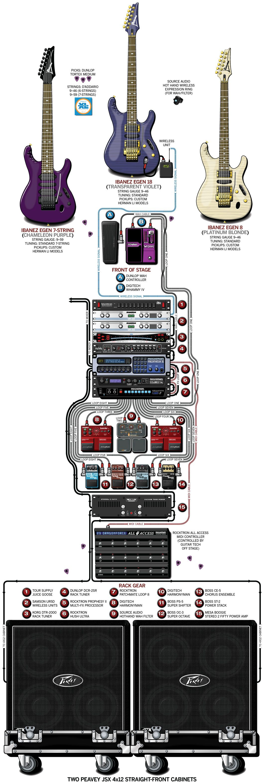 Herman Li DragonForce 2012 Full guitar set up