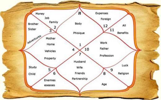Online gratis kundli matchmaking til ægteskab