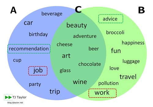 Venn diagram showing countable nouns uncountable nouns and nouns venn diagram showing countable nouns uncountable nouns and nouns that are both ccuart Images