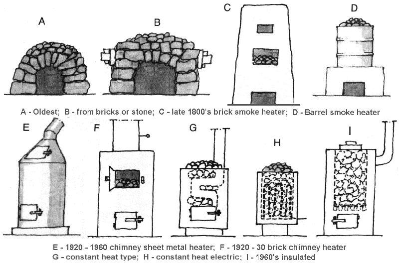 More Secrets Of The Finnish Sauna Finnish Sauna Sauna Diy Building A Sauna