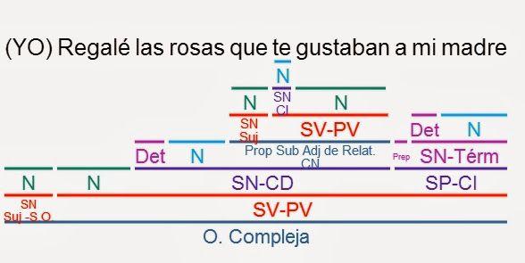 Resultado de imagen de SUBORDINADAS ADJETIVAS, análisis
