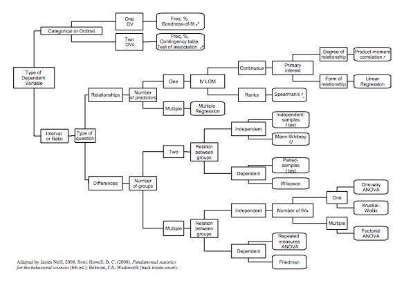 Iat 802 Quantitative Research Method And Design Decision Tree Dissertation Statistical Analysis Analysi