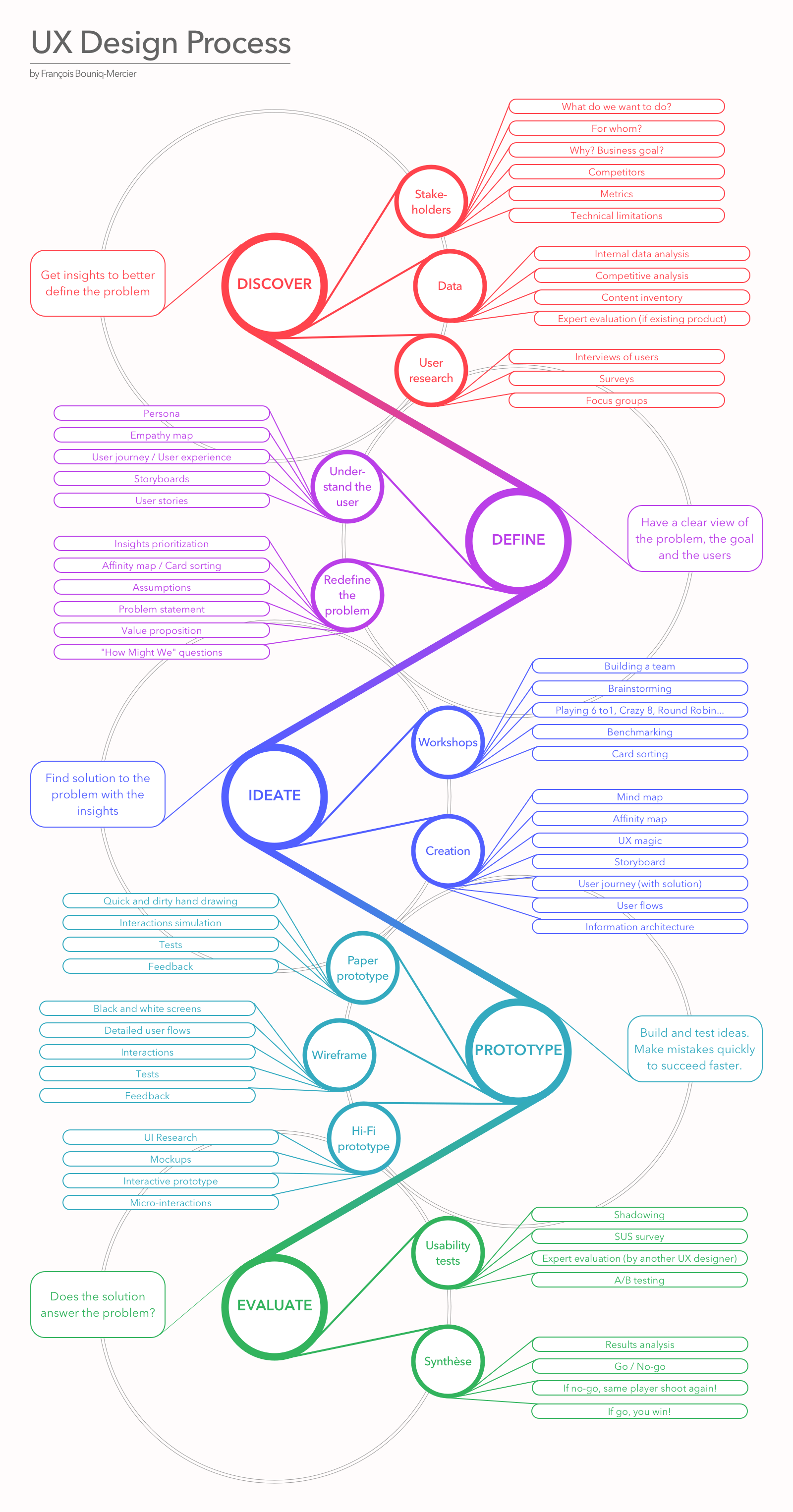 Download Hr Image At Uxdesign Ux Design Process Design Thinking Process Ux Design
