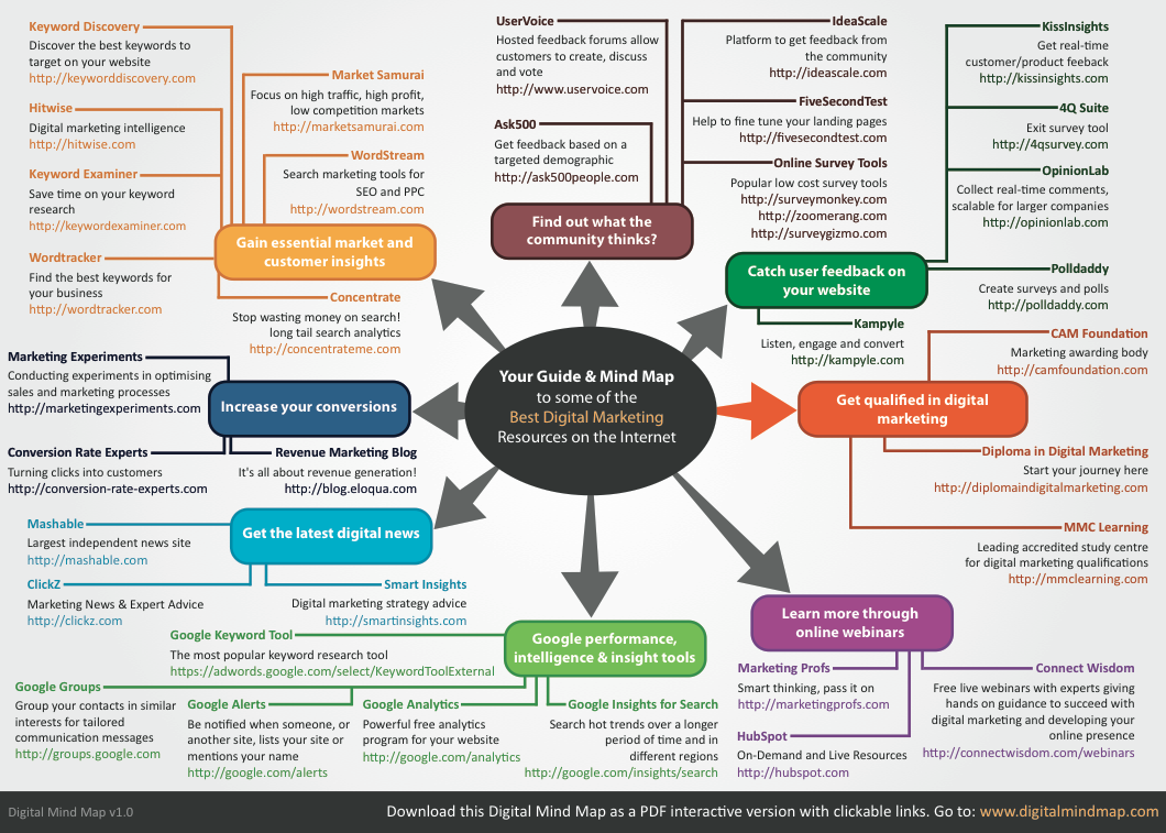 A Digital Mind Map Resource To Some Of The Best Digital Marketing