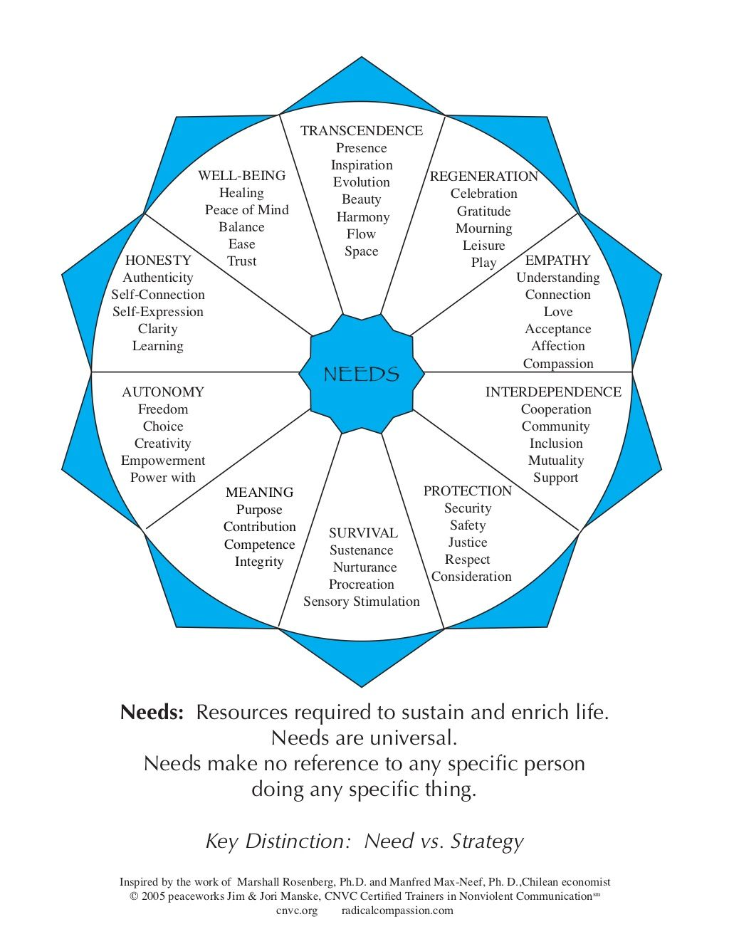 Needs wheel nonviolen communication by Nonviolent ... Non Violent Resistance Therapy