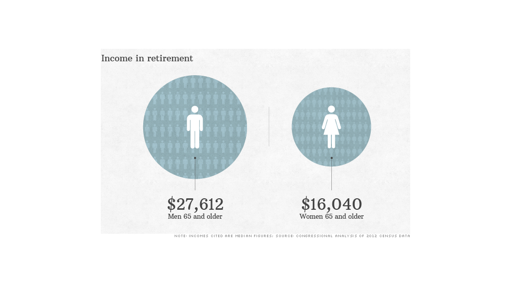 Retirement S Gender Gap Leaves Many Women In Poverty Gender Gap Retirement Poverty
