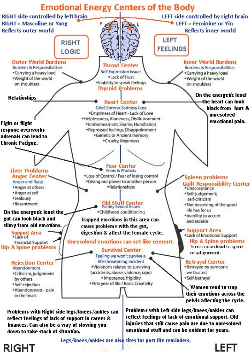 In Metaphysics People Believe That Every Element Of Ill Health Has An Underlying Spiritual X2f Emotional Root Energy Healing Energy Medicine Emotional Health