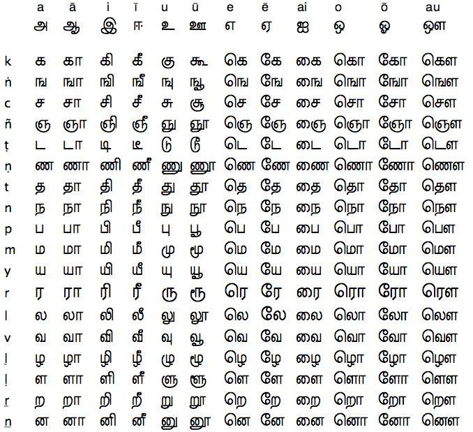 Pin By F Felominraj On Children Handwriting Worksheets For Kindergarten Alphabet Charts Letters For Kids