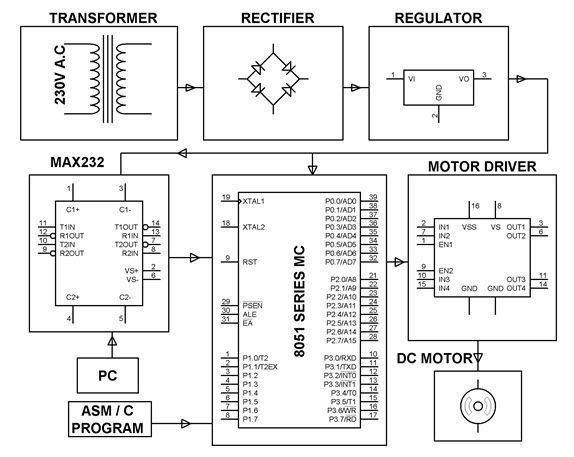 Block Diagram of PC absed Automatic Surveillance #