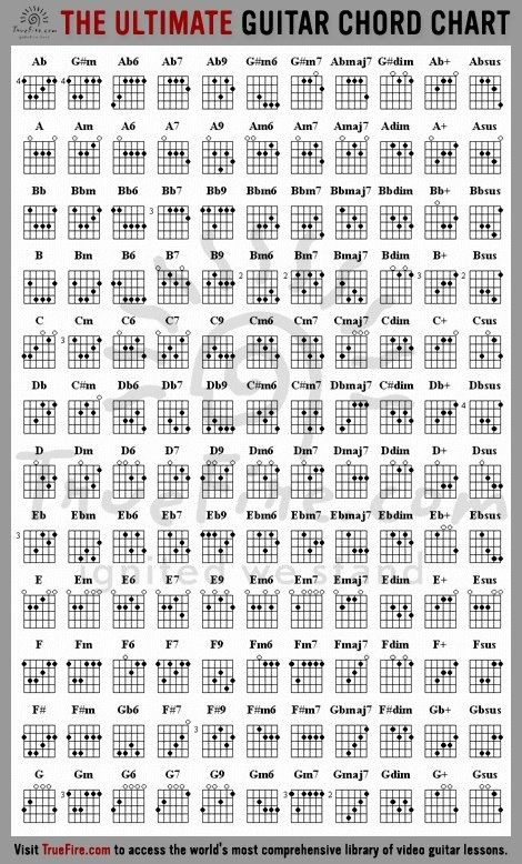 Learn Guitar Chords | Guitars, Guitar chords and Music theory