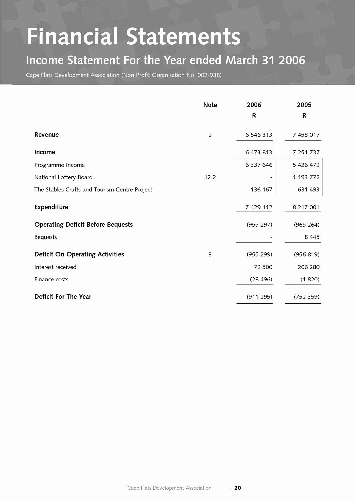 Non Profit Financial Statement Template Unique Non Profit