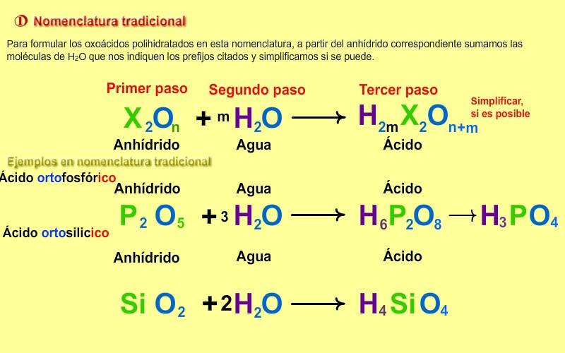 Formulación De Los ácidos Oxoácidos Polihidratados En Nomenclatura Tradicional Notas De Química Nomenclatura Prefijos