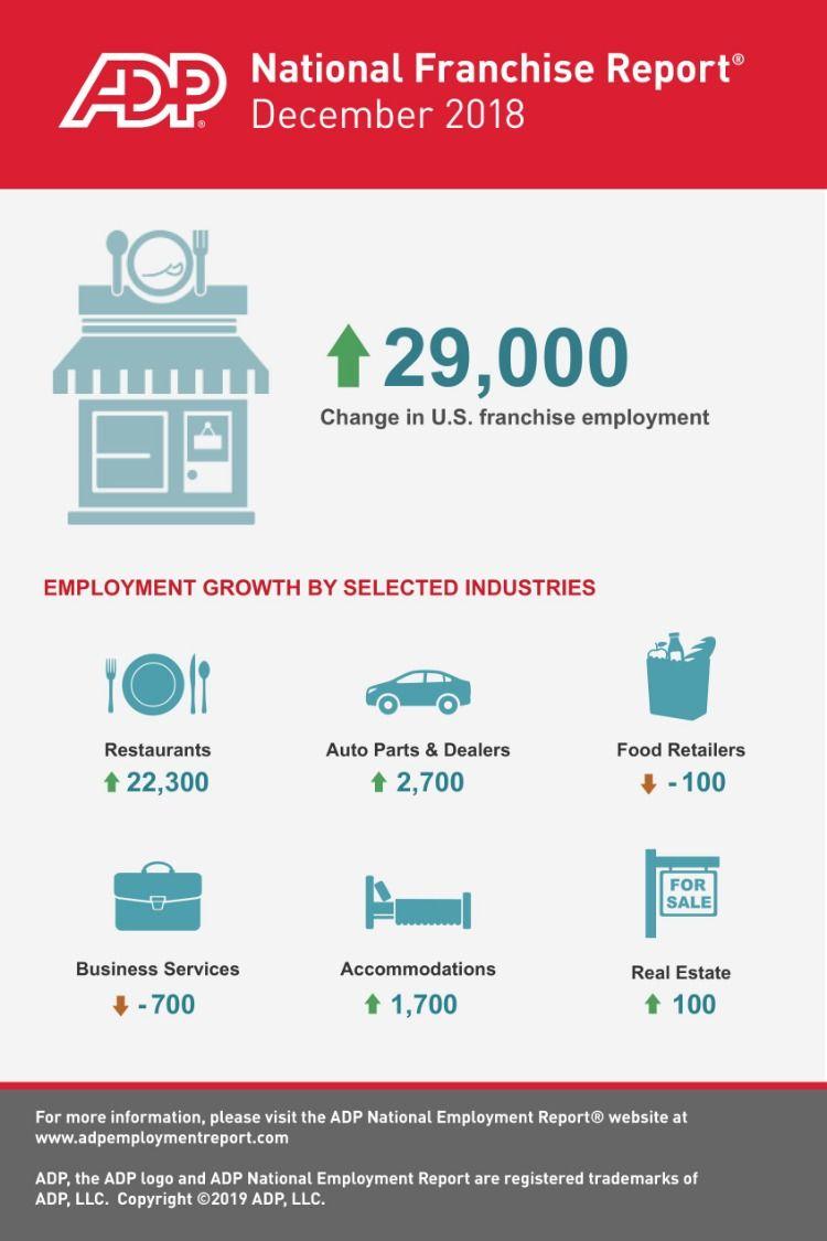 Franchise Businesses Added 29k Jobs In December 2018 According To Report Franchise Business Franchise Marketing Marketing Jobs