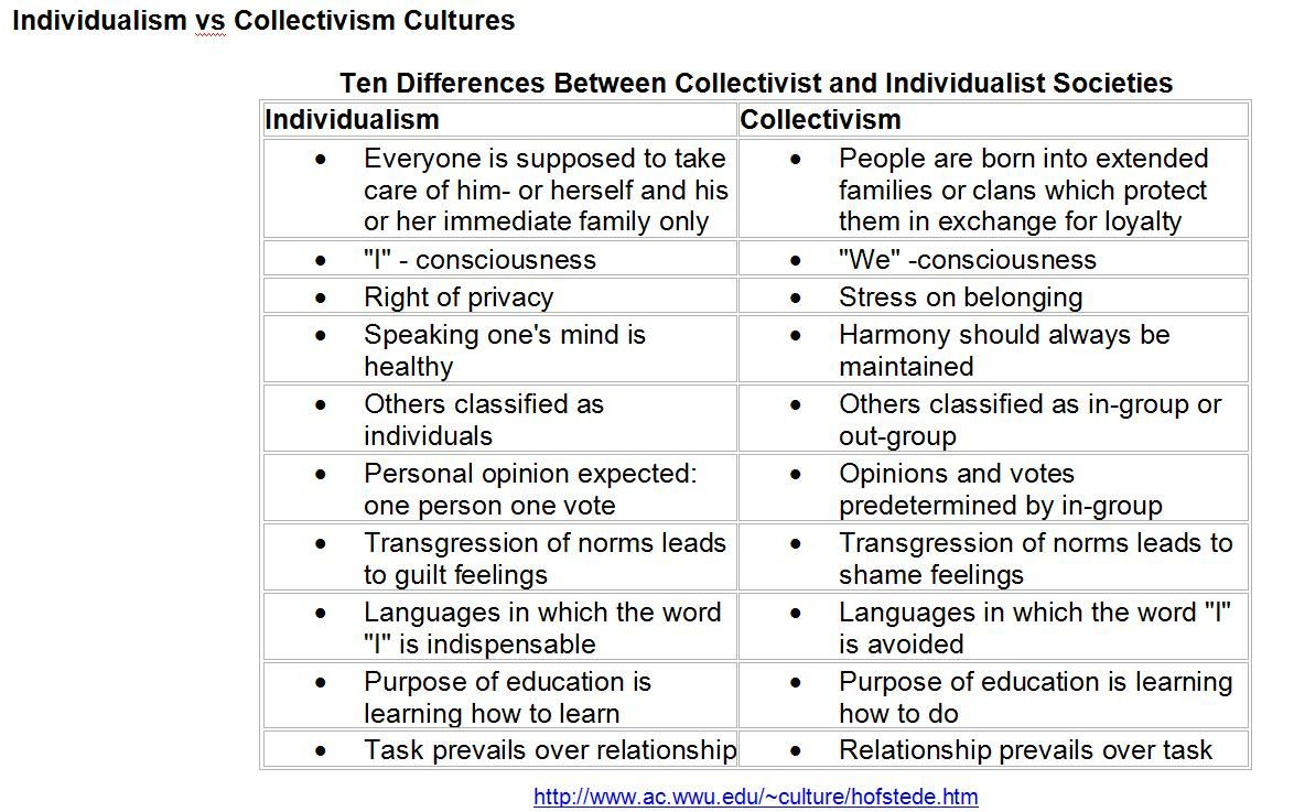 a discussion on the individualism and diversity in society What is individualism and what is collectivism  individualistic culture or individualistic society  i had a discussion about that long ago with george.